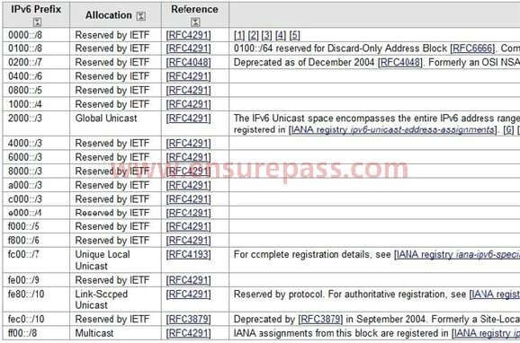 ipv6 address assignment Ripe draft documents 1 of 14 draft: ipv6 address allocation and assignment policy how to read this draft document: this document relates.